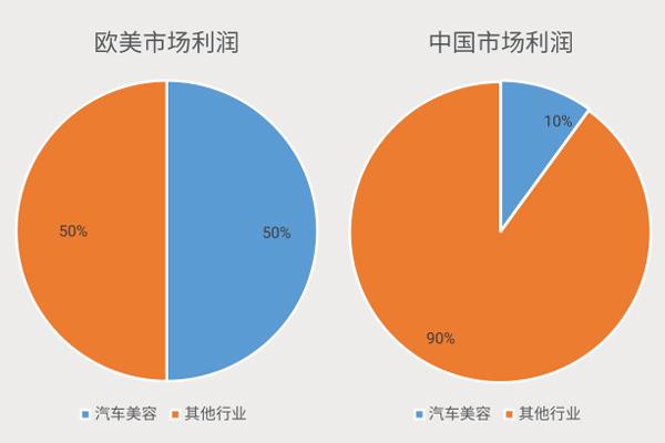 欧美市场利润和中国市场利润对比